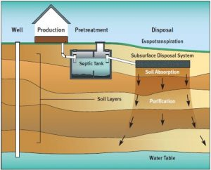 how the septic tank works